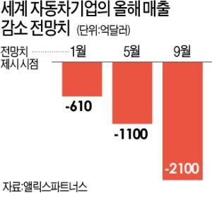 """車업계 반도체 품귀 지속…""""올해 247조원 매출 손실"""""""