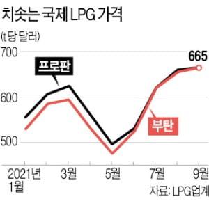 치솟는 국제 LPG값…SK가스·E1 전전긍긍