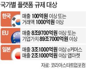 규제 대상 플랫폼, 韓 100개 vs EU 10개