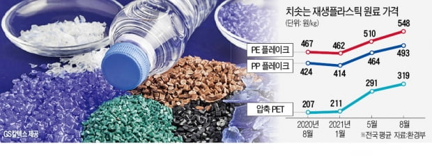 기업 러브콜에…새 제품보다 비싸진 재생플라스틱