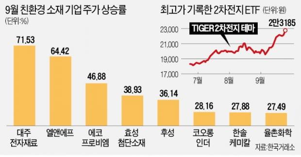 무섭게 뛴 배터리 소재株…대주전자·후성 본격 재평가