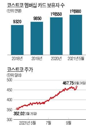 """""""오프라인 쇼핑 죽지 않았다""""…4년새 3배 뛴 코스트코"""