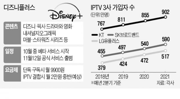 디즈니플러스 11월 상륙…IPTV 판도 들썩인다