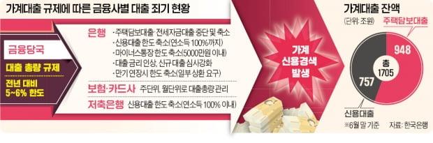 영끌·빚투 잡으려 무차별 규제…고신용자도 '대출난민' 신세