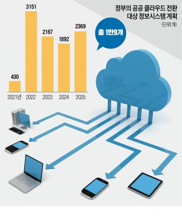 """""""공공 클라우드 잡아라""""…IT기업들 각축전"""