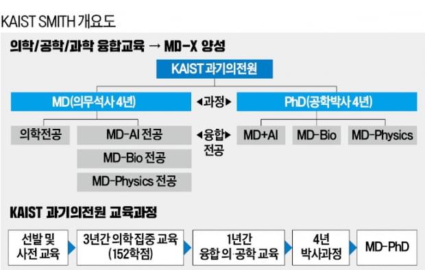 """KAIST """"석·박사 통합 과기의전원 세워 '젊은 의과학자' 키우겠다"""""""