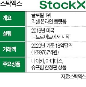 """세계 1위 '리셀 플랫폼' 韓 상륙…네이버·무신사 """"나 떨고있니"""""""