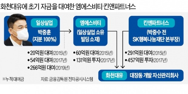 화천대유에 총 131억 투자한 엠에스비티, 327억 '대박 수익'