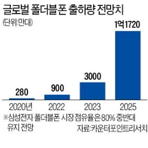 """삼성 """"폴더블폰 미송합니다"""""""