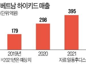베트남서 일동후디스 '키성장 간식' 신드롬