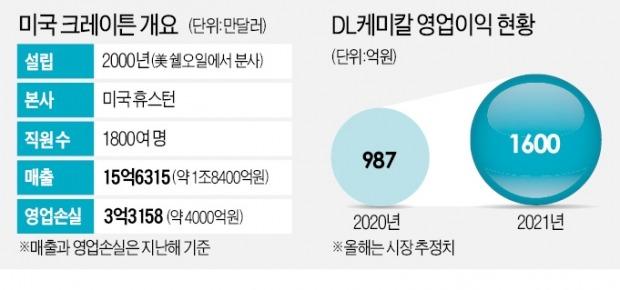이해욱의 '케미컬 승부수'…현금 총동원 몸집 2배 '골리앗' 인수