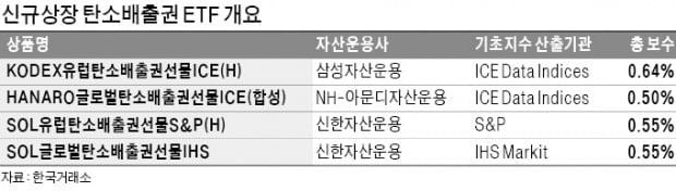 """""""脫탄소 시대에 투자하세요""""…탄소배출권 ETF 4종 첫 출격"""