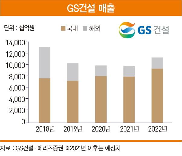 하반기 실적 개선·모멘텀 동시 부각될 GS건설