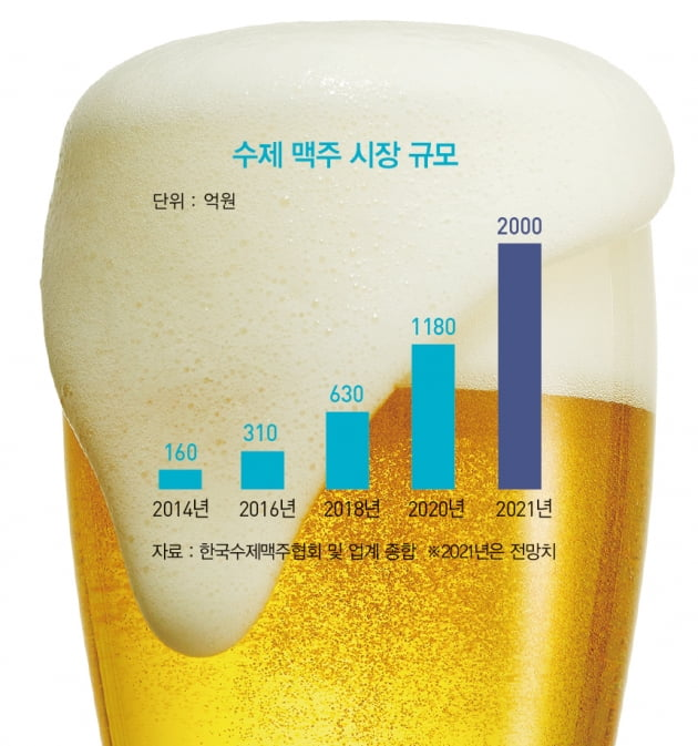 '변방'에서 '주류'로…수제 맥주 전성시대