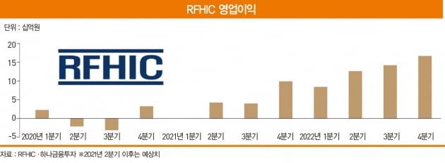 5G 서비스 상용화의 핵심이 될 RFHIC