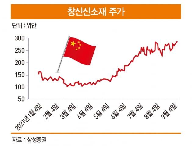 중국 습식 분리막 점유율 1위 창신신소재