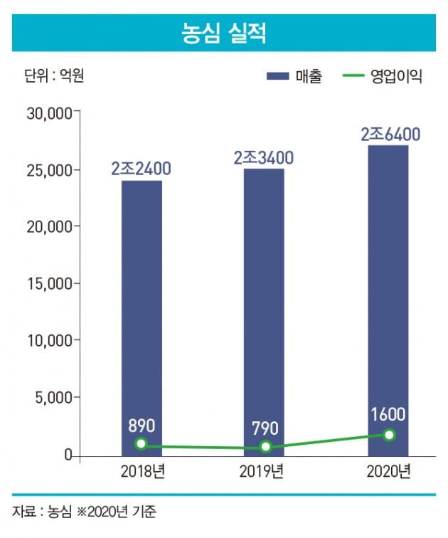 신동원 시대 막 오른 농심…신사업 향해 진격