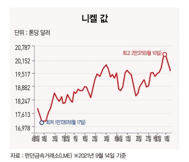 니켈값, 7년 만에 최고 수준…배터리 수요에 '고공 상승'