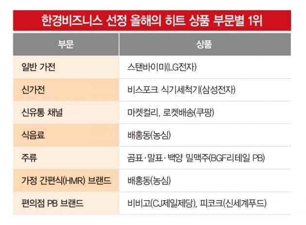 '2021 히트상품' 성공 키워드