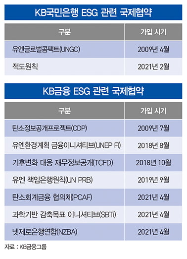 KB국민은행, ESG 거버넌스 구축...친환경 투자 확대