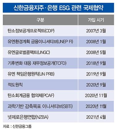 신한은행, ESG 금융 포문…실행력 강화도 앞장