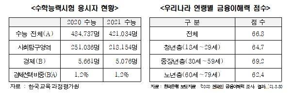 """""""경제지식 없는 고등학교 경제교과서…성장 부정적 측면 강조"""""""