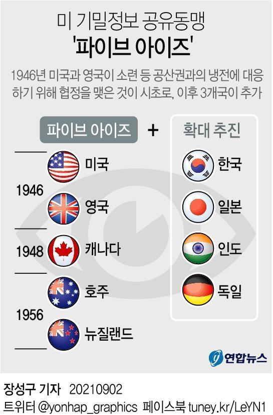 美정보동맹 '파이브 아이즈' 한국으로 확대…하원서 처리(종합)