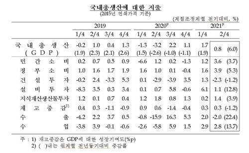 강한 소비 회복에 2분기 경제성장률 0.8%…속보치보다 0.1%p↑(종합)