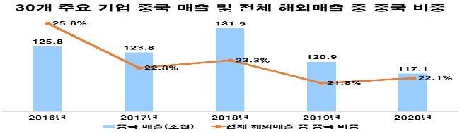 한국 기업 중국 사업 '빨간 불'…매출·이익률·점유율 '뚝