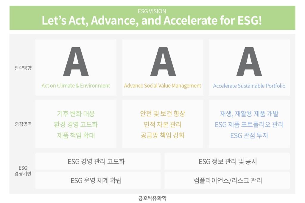 금호석유화학 '트리플 A' ESG 비전 발표
