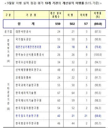 안전관리 '미흡' 공공기관 5곳, 개선권고과제 전부 이행