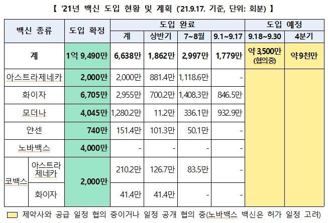 내일 직계약 모더나 백신 87만1천회분 인천공항 도착