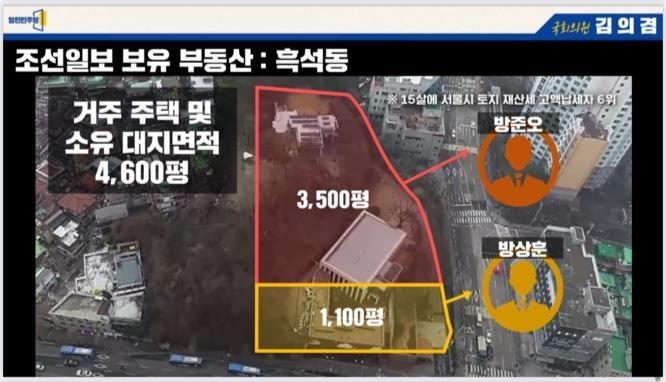"""김의겸 """"조선일보·사주 일가 부동산 시가 2조5천억"""""""
