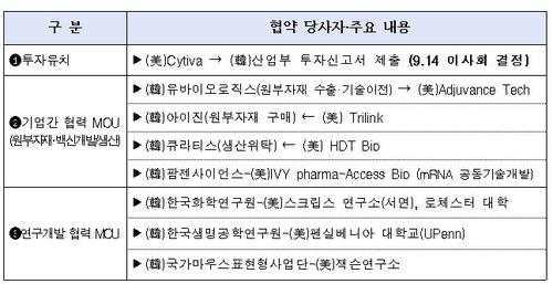 """美싸이티바, 국내 첫 생산시설 투자…정부 """"백신허브 도약 기여""""(종합)"""