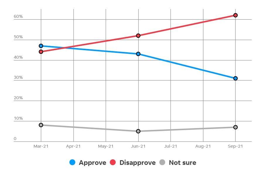 미 경합주 아이오와 바이든 지지율 31%…비판여론은 배인 62%