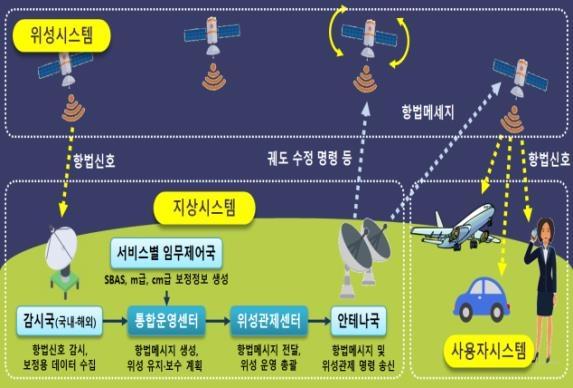 """해수부 """"3년내 위성항법보정시스템 오차범위 1m→10㎝ 축소"""""""