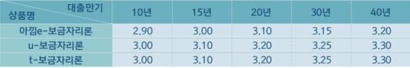 주택금융공사, 10월 보금자리론 금리 0.20%p 인상