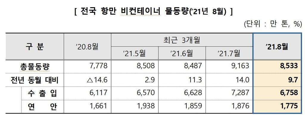 8월 항만 수출입 물동량 9%↑…석유화학·자동차 수출 호조 영향