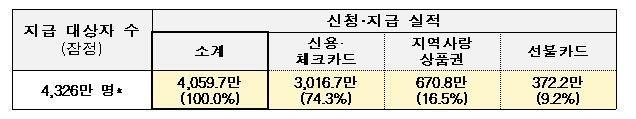 국민지원금 신청 19일 만에 대상자 93.8%에 지원금 지급