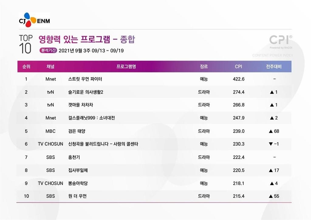[시청자가 찜한 TV] 대선 주자들 예능 나들이…'집사부일체' 8위
