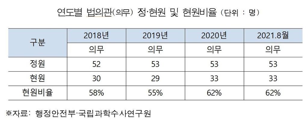 """""""국과수 법의관 확보율 정원의 62% 그쳐…4년간 7명 퇴사"""""""