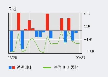 '한국비엔씨' 52주 신고가 경신, 단기·중기 이평선 정배열로 상승세