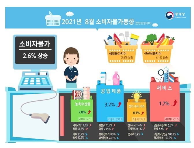 8월 소비자물가 2.6%↑…5개월 연속 2%대 상승