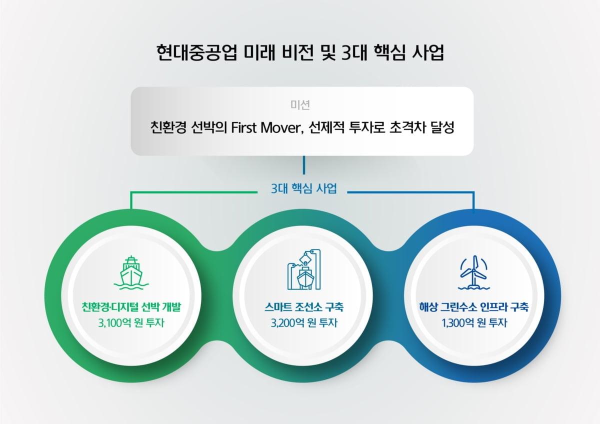 `상장 임박` 현대重, 친환경 닻 올린다
