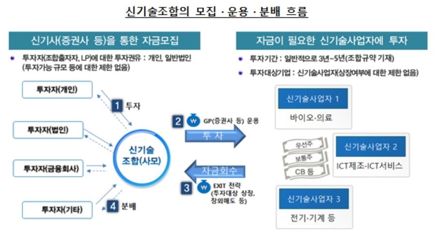 """""""신기술조합 투자 유의해야""""…금감원, 소비자경보 `주의` 발령"""