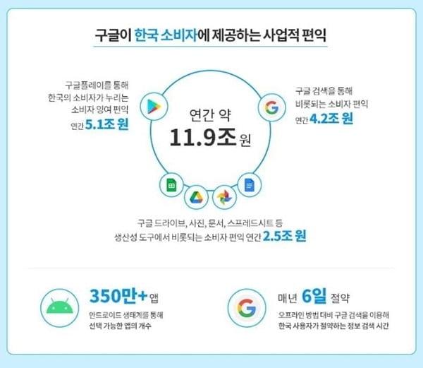 """""""한국에 연 11.9조 편익제공""""…`과태료 폭탄` 구글 항변"""
