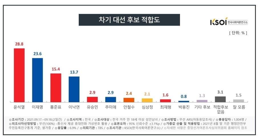 윤석열 28%·이재명 23%…尹, 오차 내 역전