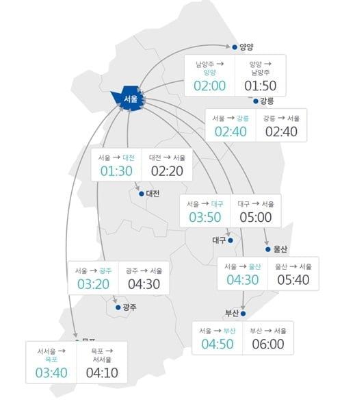 """연휴 마지막날 부산→서울 6시간…""""오후 4∼5시 정체 절정"""""""