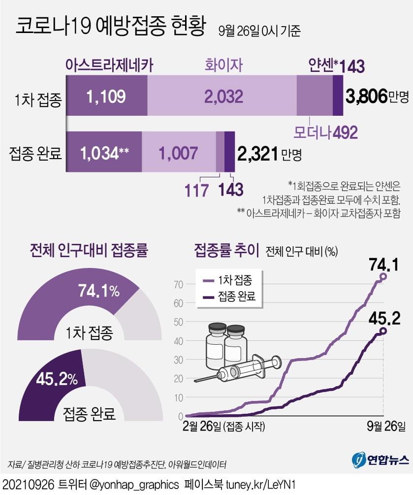 1차접종 3천806만4천856명, 인구의 74.1%