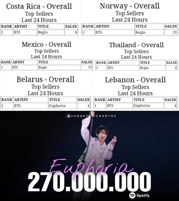 방탄소년단 정국 '유포리아' 韓남자 아이돌 솔로 '최초' 아이튠스  2억 7천만 돌파